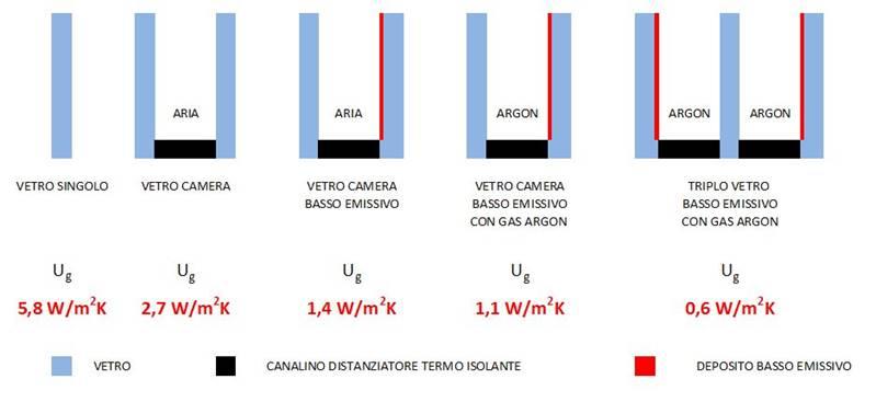 Doppio o triplo vetro - Vetrocamera basso emissivo prezzi ...